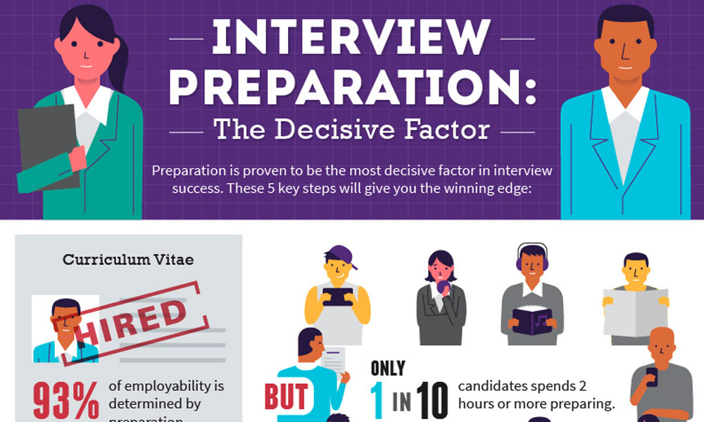 Interview Preparation Infographic Margaret Buj